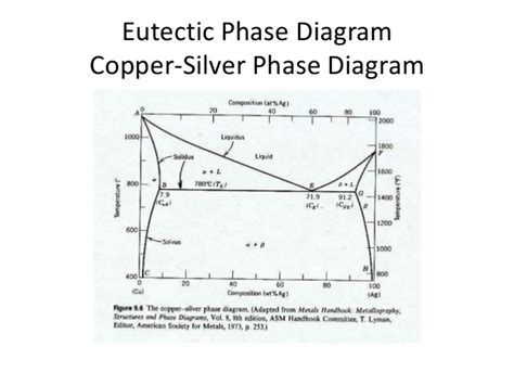 Platinum Silver Phase Diagram