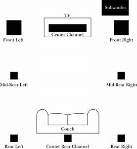 Hooking Up Home Theatre