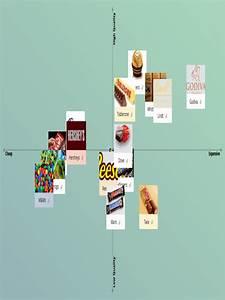 Perceptual Map  Perceptual Map Template