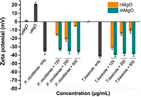 Frontiers Comparative Study on the Fungicidal Activity