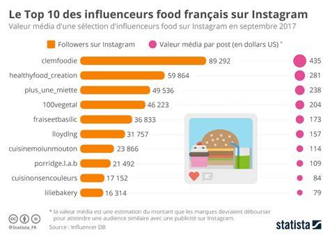 top 10 des cuisines du monde graphique le top 10 des influenceurs food français sur