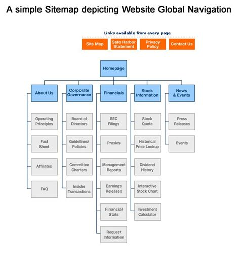 Sitemap Depicting Website Global Navigation  Site Map And