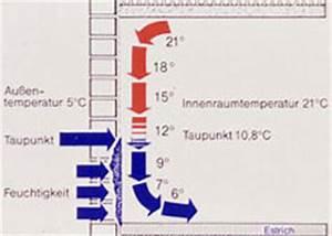 Luftfeuchtigkeit Temperatur Tabelle : taupunkt ~ Lizthompson.info Haus und Dekorationen