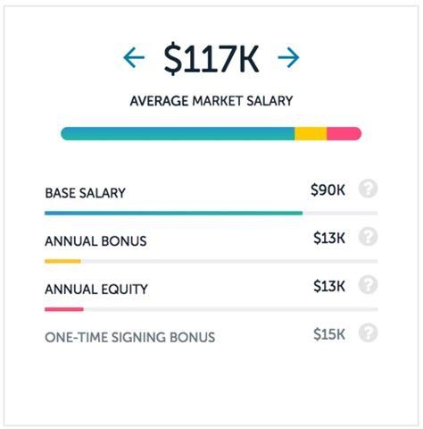 Computer Specialist Salary by Senior Designer Salary Wow