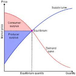 greater then less then consumer surplus boundless economics
