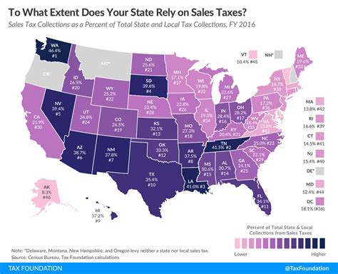 state sales tax   extent   state rely
