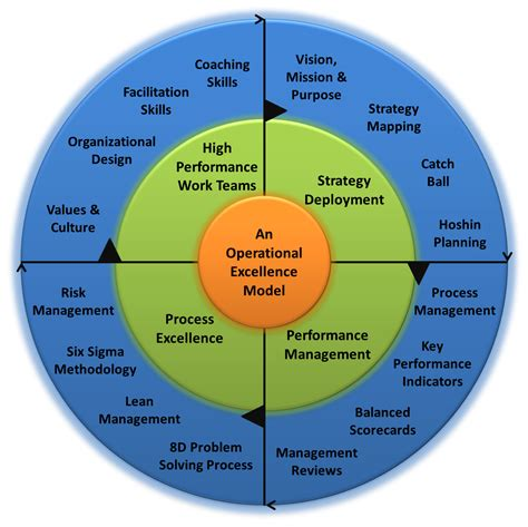 operational excellence model  framework