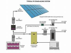 Pv Battery System Training