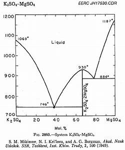 Phase Diagram For The K 2 So 4 And Mgso 4 System  Taken