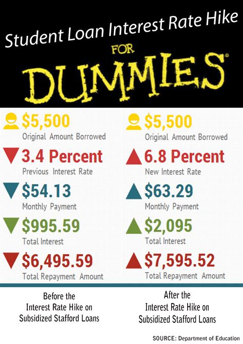 infographic explaining student loan interest hike  dummies