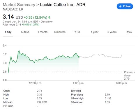 Nasdaq quotes delayed at least 15 minutes, all others at least 20. Luckin Coffee Financial Statement 2020 / Luckin Coffee Delays Annual Report Amid Scandal Probes ...