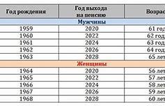 возраст выхода на пенсию балерины в россии
