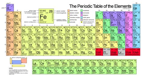 what is the periodic table of elements what is unique about each element of the periodic table
