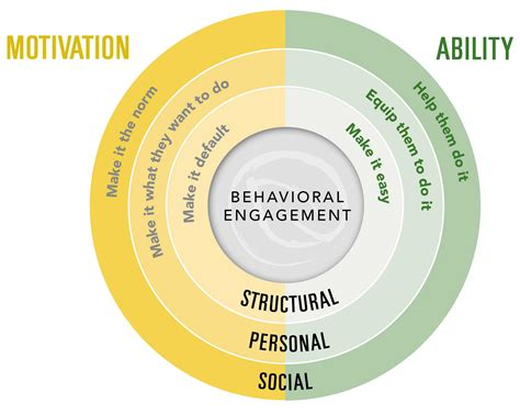 Whe14 The 6 Drivers Of Behavioral Engagement Engaging
