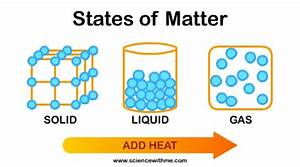 Example of 3 states of matter - solid, liquid and gas | S ...