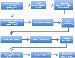 Qualitative Data Analysis Flow Chart
