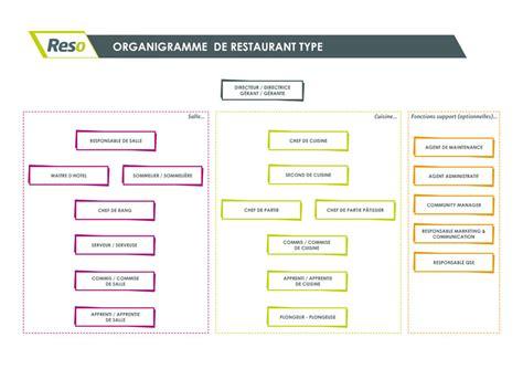 offre d emploi second de cuisine organigramme d 39 un restaurant reso emploi emploi