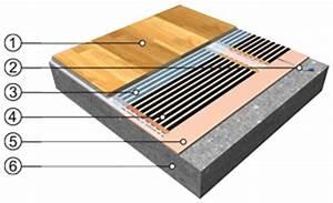 Elektrische Fußbodenheizung Teppich : elektrische fu bodenheizung ecofilm 80 60 24 50 imowell ~ Jslefanu.com Haus und Dekorationen