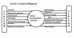 Dfd Of Hotel Management System