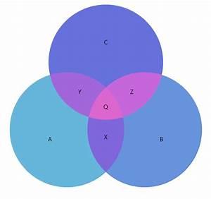 Anatomy Of A Venn Diagram  U2013 Amcharts 4 Documentation