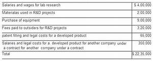 [Solved] Delaware Company incurred the following research ...