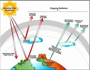 Lab 2  Climate And Earth U0026 39 S Energy Balance