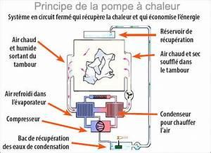 Seche Linge Condensation Ou Pompe à Chaleur : condensation pompe a chaleur energies naturels ~ Preciouscoupons.com Idées de Décoration