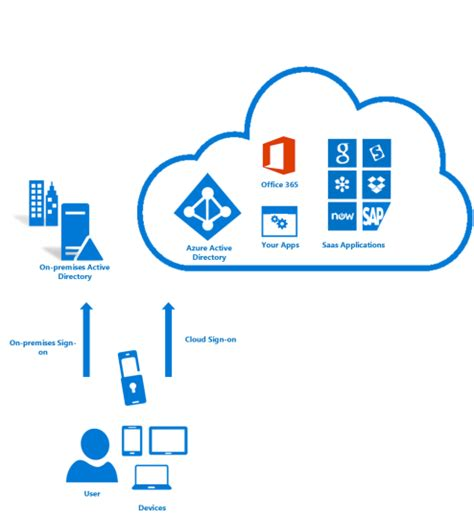 cloud authentication exchange anywhere let s learn azure multi factor