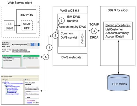 Db2 Dba Z Os Resume by Data Web Services On Db2 For Z Os Part 1 Unlock Business