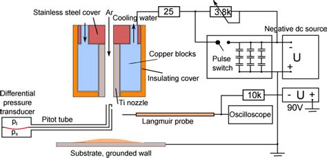 hollow cathode l power supply measurement of the plasma and neutral gas flow velocities