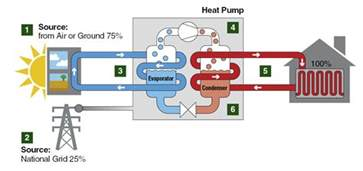 Pictures of Internal Air Source Heat Pump