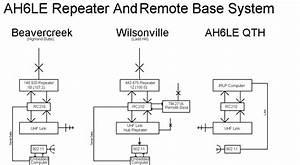 Ah6le Repeater Manual