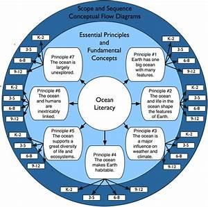 Iad Framework Diagram