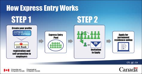 resume for canada express entry how express entry works
