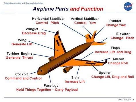 Learn The Parts Airplane