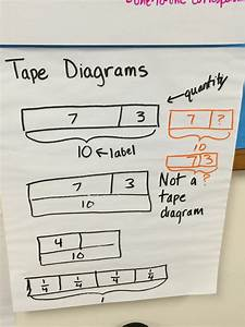 Tape Diagram 4th Grade  U2014 Untpikapps