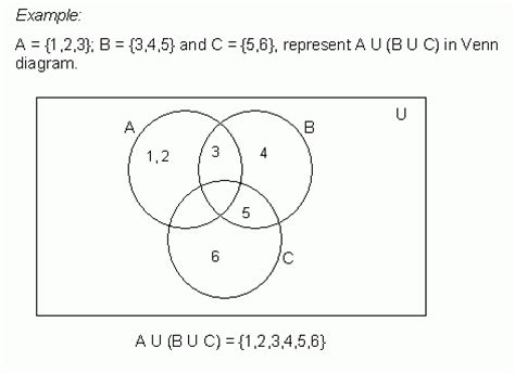 represent  union  sets  venn diagram ii grade