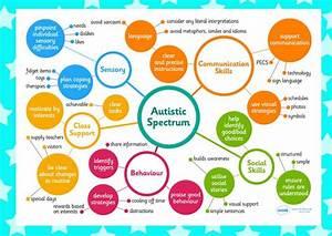 Asd Behaviour Chart Autism Spectrum Mindmap Autism Asd Pinterest The O