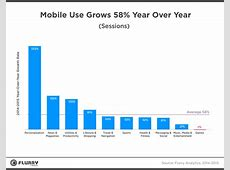 Growth in mobile usage slows, but media consumption