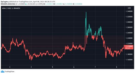 Cardano Price Could Be $10 Or $1 And It Still Would Not ...