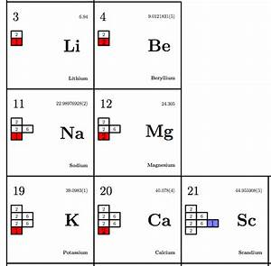 Tikz Pgf - Periodic Table With Electron Counts In Shells - Tex