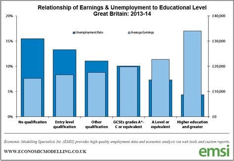 education employment earnings emsi