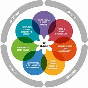 Uq Leadership Framework - Current Staff