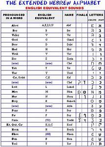 hebrew alphabet biblical print cursive styles With biblical hebrew letters