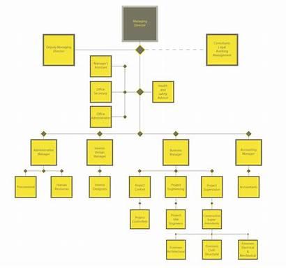 Chart Innovative Organizational Approach