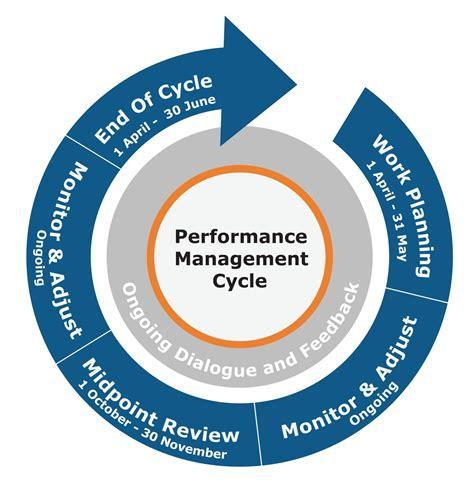 performance management home hr portal