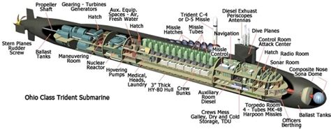 Diagram Of Kilo Sub by When A Submarine Dives Does It Sound Noisy From Inside