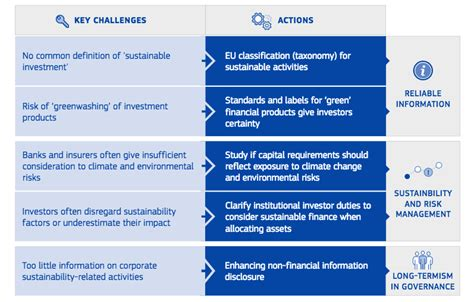 european commission unveils sustainable financing roadmap