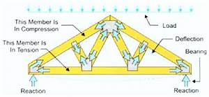 trusses truss description roof trusses cost calculator With average cost of trusses