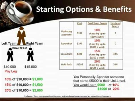 Coffee Gold Digger The King of Herbs Ganoderma Reishi Red Mushroom Extract Compensation Plan